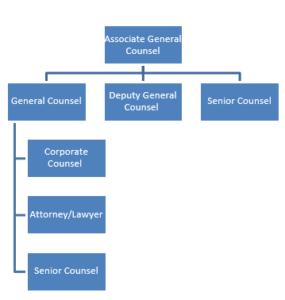 Associate General Counsel Salary UK