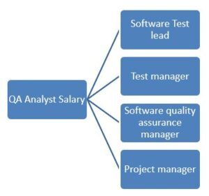 QA Analyst Salary UK