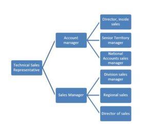 Technical sales representative salary UK
